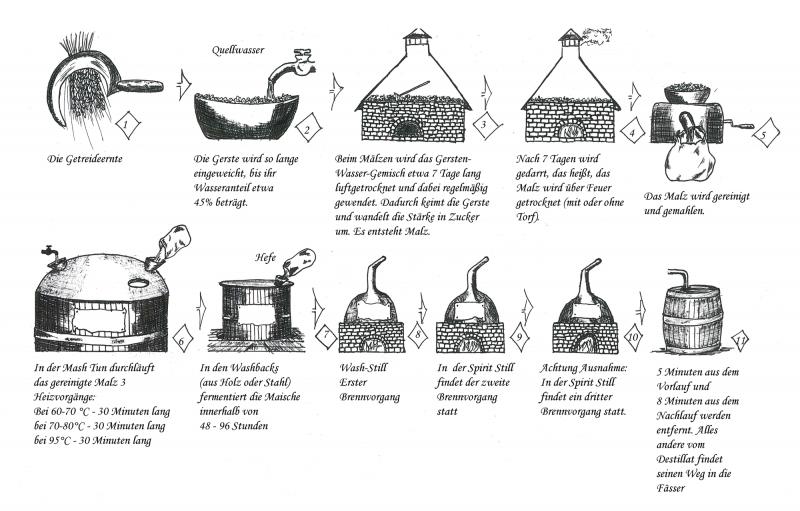 Die Whisky Herstellung